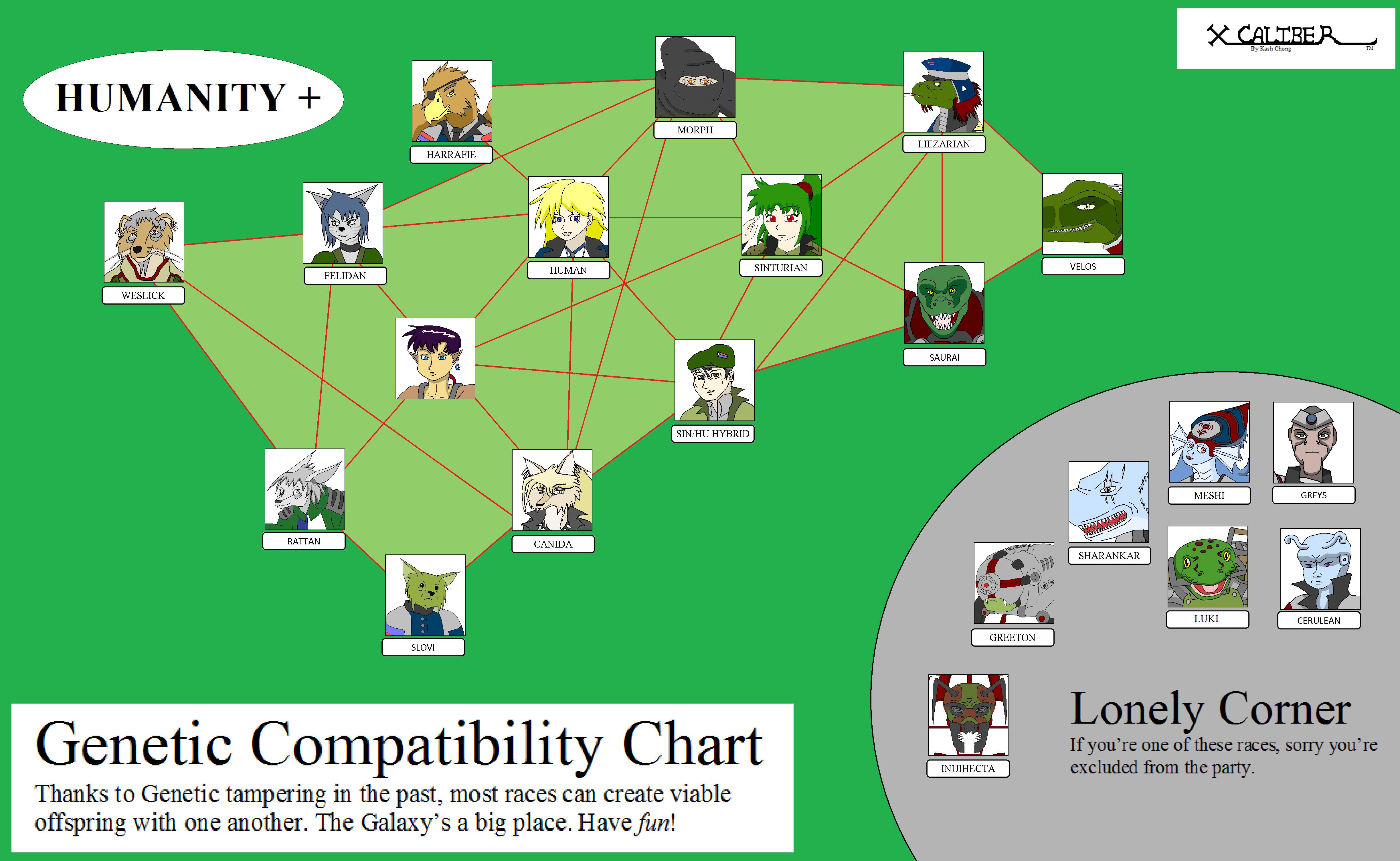 Genetic Compatibility Chart